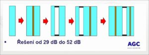 Možnosti řešení protihlukových skel, AGC